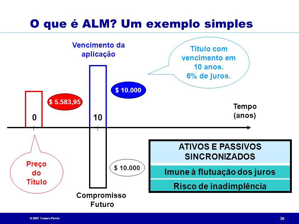 © 2007 Towers Perrin 30 O que é ALM? Um exemplo simples Compromisso Futuro $ 10.000 Vencimento da aplicação Título com vencimento em 10 anos. 6% de ju