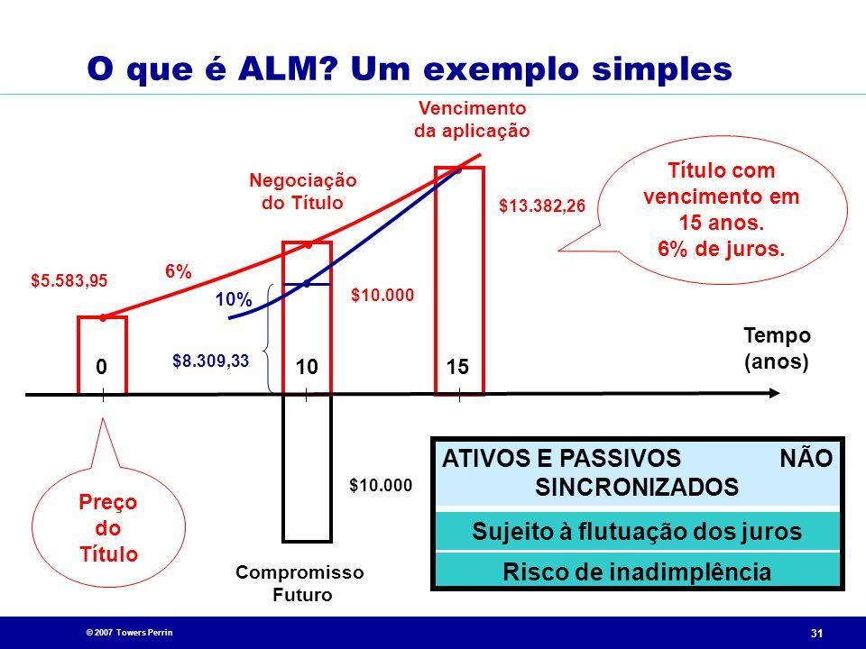 © 2007 Towers Perrin 31 O que é ALM? Um exemplo simples Compromisso Futuro $10.000 Negociação do Título Título com vencimento em 15 anos. 6% de juros.