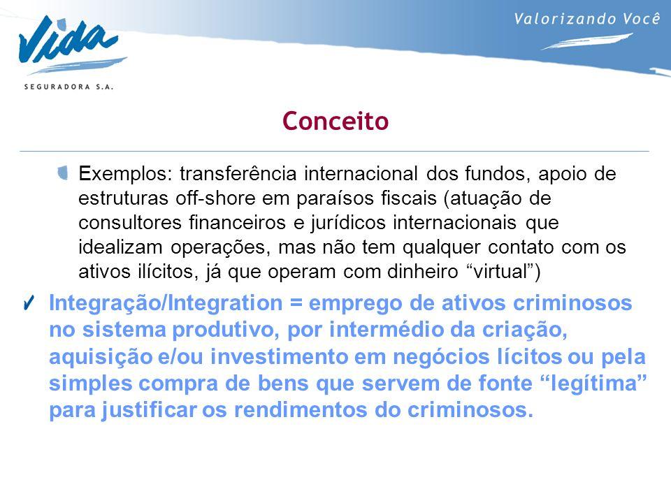 Conceito Exemplos: transferência internacional dos fundos, apoio de estruturas off-shore em paraísos fiscais (atuação de consultores financeiros e jur