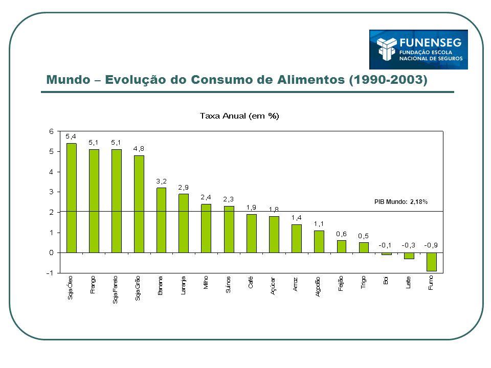 Mundo – Evolução do Consumo de Alimentos (1990-2003) PIB Mundo: 2,18%