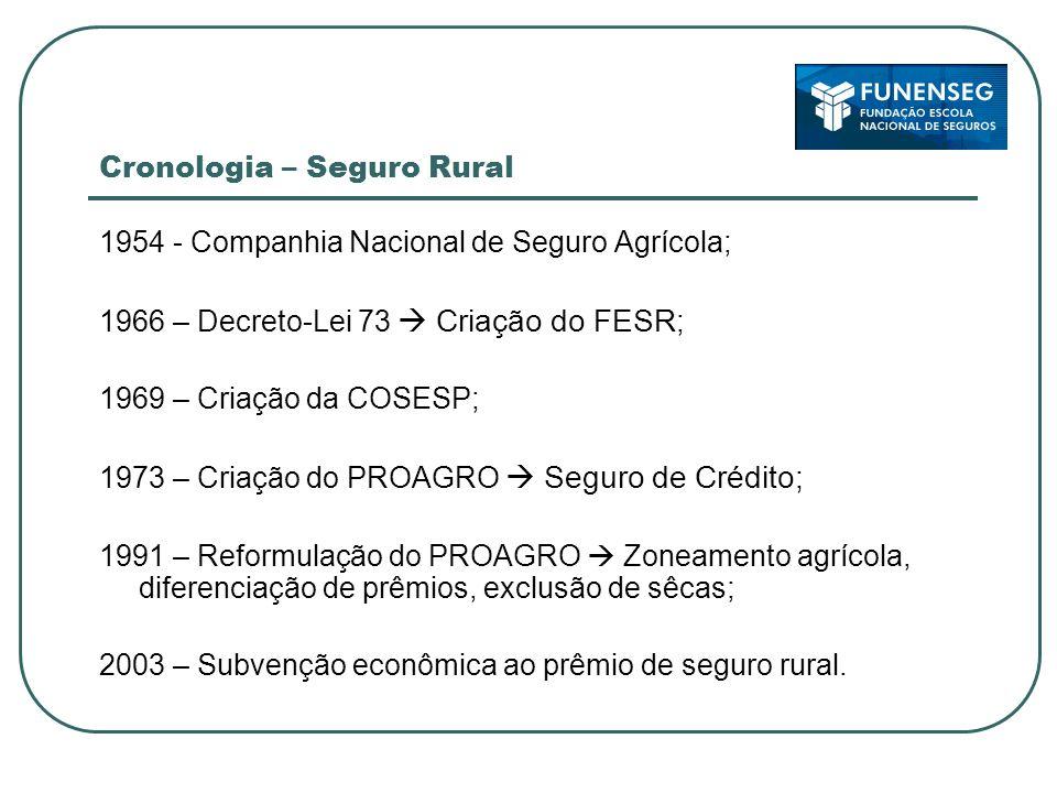 Cronologia – Seguro Rural 1954 - Companhia Nacional de Seguro Agrícola; 1966 – Decreto-Lei 73 Criação do FESR ; 1969 – Criação da COSESP; 1973 – Criaç