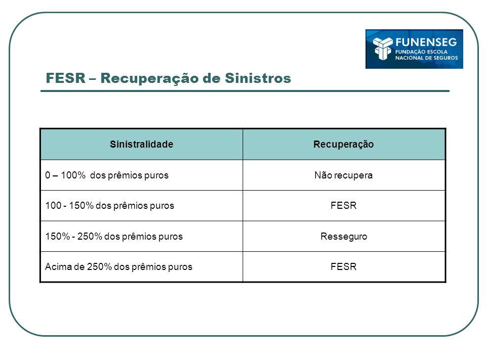FESR – Recuperação de Sinistros SinistralidadeRecuperação 0 – 100% dos prêmios purosNão recupera 100 - 150% dos prêmios purosFESR 150% - 250% dos prêm