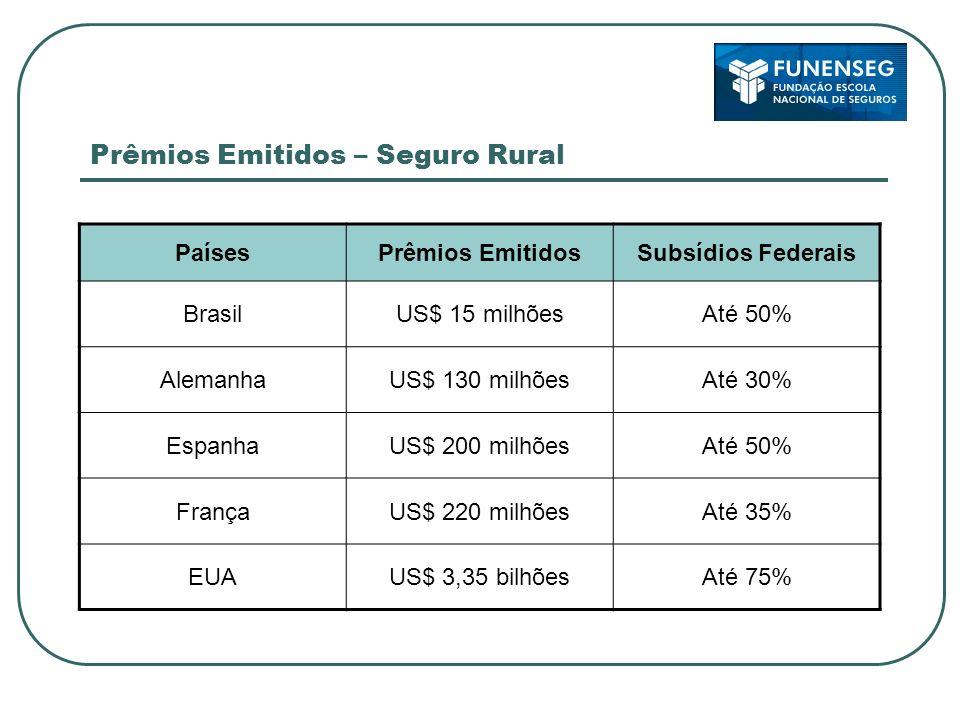 Prêmios Emitidos – Seguro Rural PaísesPrêmios EmitidosSubsídios Federais BrasilUS$ 15 milhõesAté 50% AlemanhaUS$ 130 milhõesAté 30% EspanhaUS$ 200 mil