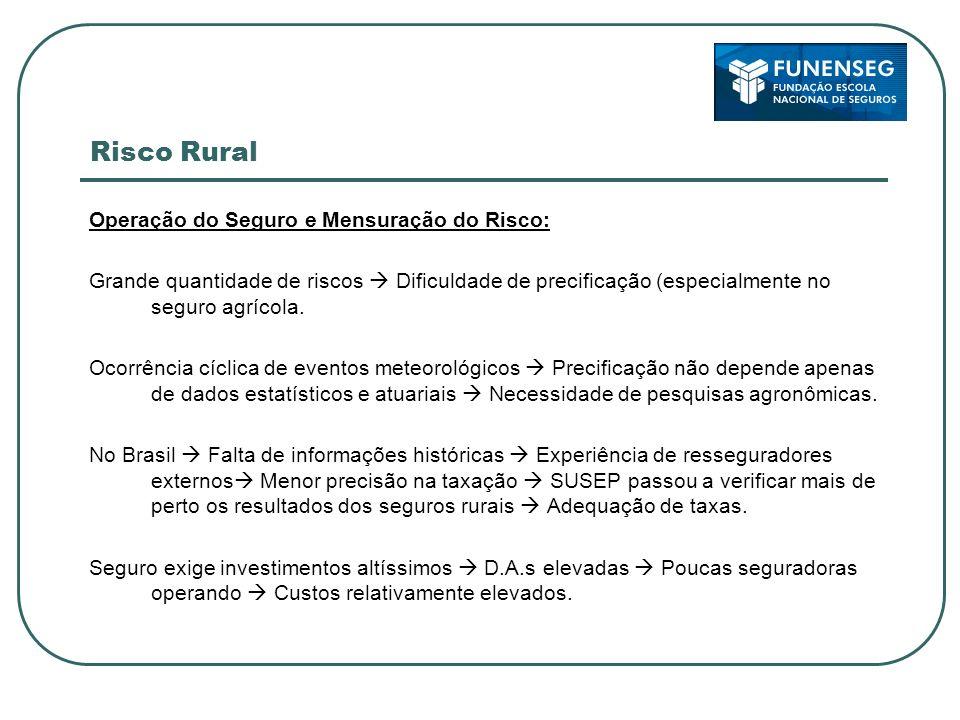 Risco Rural Operação do Seguro e Mensuração do Risco: Grande quantidade de riscos Dificuldade de precificação (especialmente no seguro agrícola. Ocorr