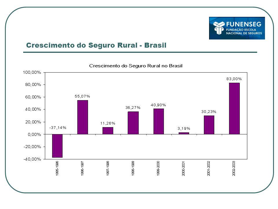 Crescimento do Seguro Rural - Brasil