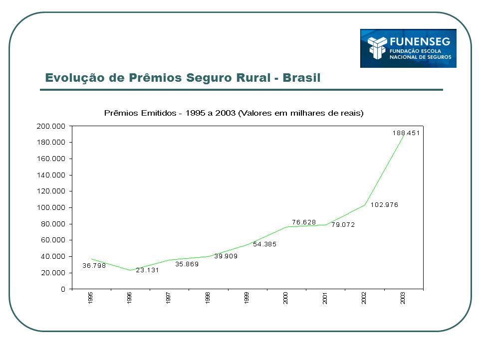 Evolução de Prêmios Seguro Rural - Brasil