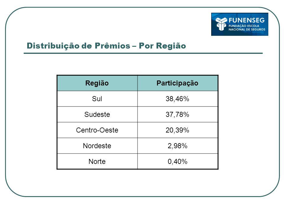 Distribuição de Prêmios – Por Região RegiãoParticipação Sul38,46% Sudeste37,78% Centro-Oeste20,39% Nordeste2,98% Norte0,40%