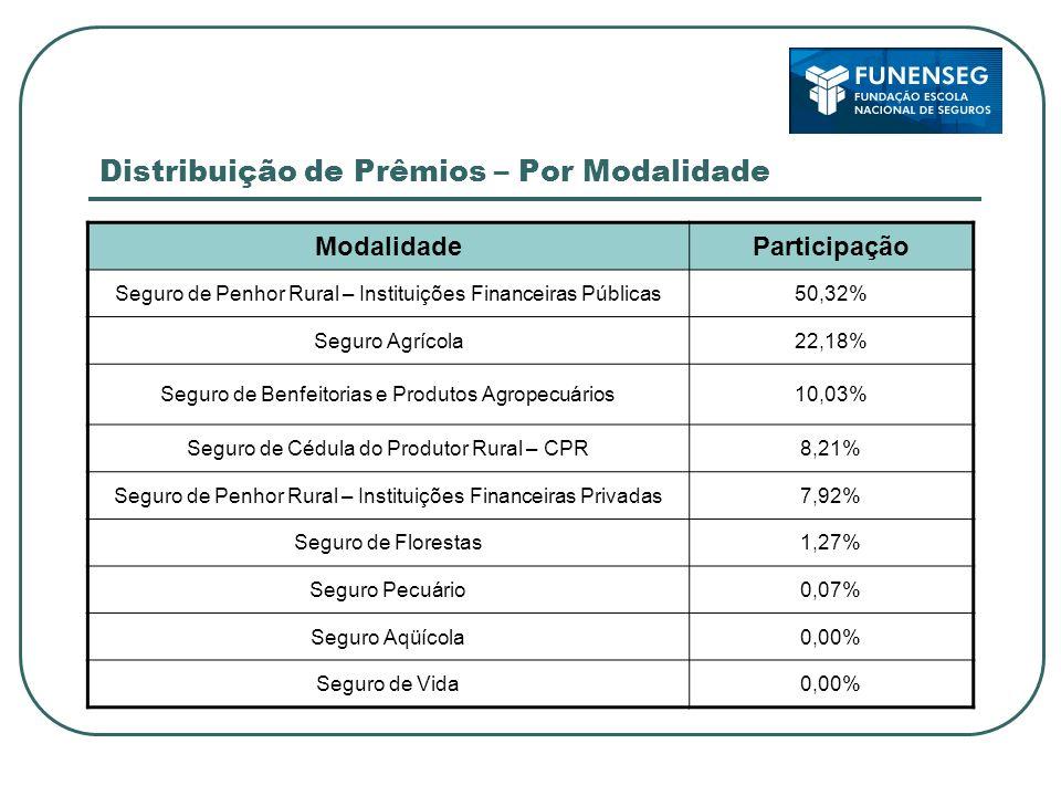 Distribuição de Prêmios – Por Modalidade ModalidadeParticipação Seguro de Penhor Rural – Instituições Financeiras Públicas50,32% Seguro Agrícola22,18%