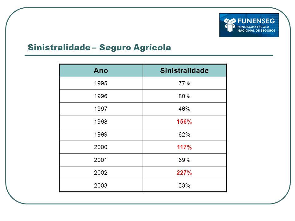 Sinistralidade – Seguro Agrícola AnoSinistralidade 199577% 199680% 199746% 1998156% 199962% 2000117% 200169% 2002227% 200333%