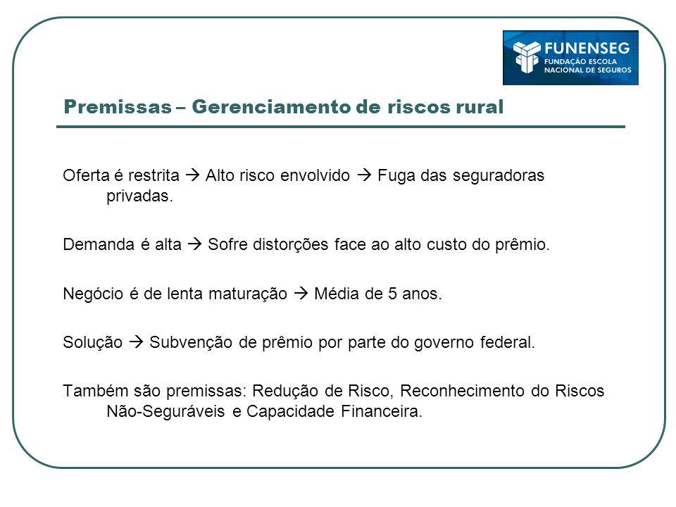 Premissas – Gerenciamento de riscos rural Oferta é restrita Alto risco envolvido Fuga das seguradoras privadas. Demanda é alta Sofre distorções face a