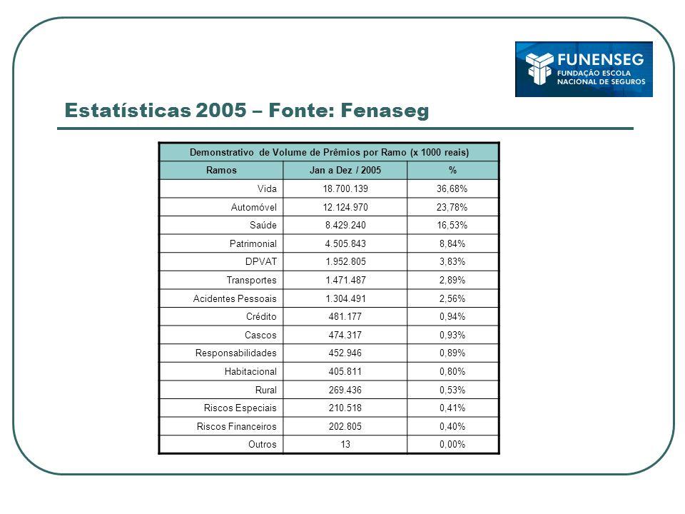 Estatísticas 2005 – Fonte: Fenaseg Demonstrativo de Volume de Prêmios por Ramo (x 1000 reais) RamosJan a Dez / 2005% Vida18.700.13936,68% Automóvel12.