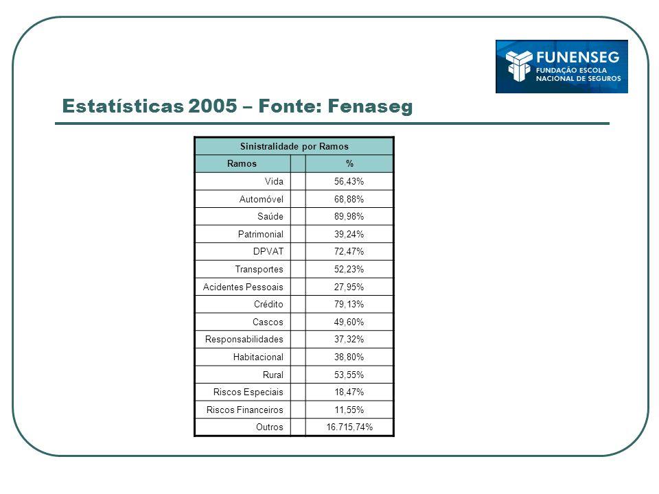 Estatísticas 2005 – Fonte: Fenaseg Sinistralidade por Ramos Ramos% Vida56,43% Automóvel68,88% Saúde89,98% Patrimonial39,24% DPVAT72,47% Transportes52,