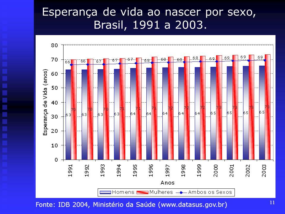 11 Esperança de vida ao nascer por sexo, Brasil, 1991 a 2003. Fonte: IDB 2004, Ministério da Saúde (www.datasus.gov.br)