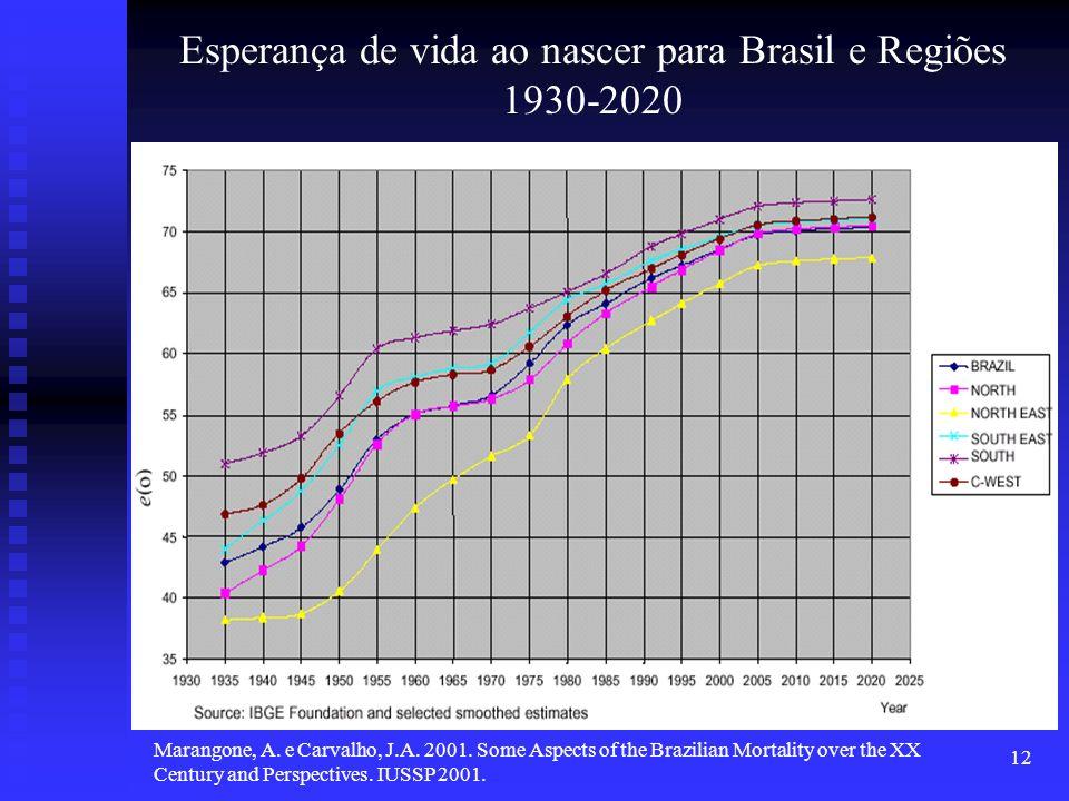 12 Esperança de vida ao nascer para Brasil e Regiões 1930-2020 Marangone, A. e Carvalho, J.A. 2001. Some Aspects of the Brazilian Mortality over the X