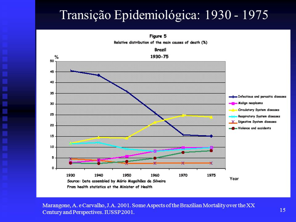 15 Marangone, A. e Carvalho, J.A. 2001. Some Aspects of the Brazilian Mortality over the XX Century and Perspectives. IUSSP 2001. Transição Epidemioló