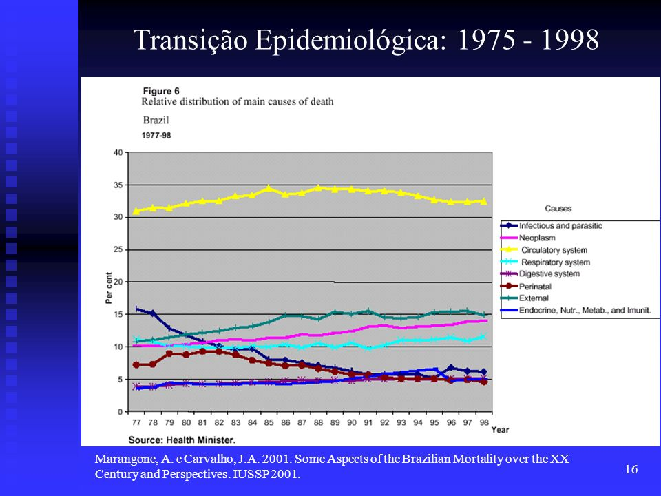 16 Marangone, A. e Carvalho, J.A. 2001. Some Aspects of the Brazilian Mortality over the XX Century and Perspectives. IUSSP 2001. Transição Epidemioló