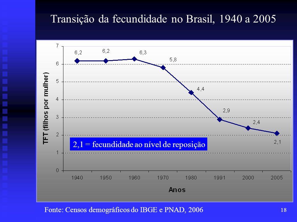 18 2,1 = fecundidade ao nível de reposição Transição da fecundidade no Brasil, 1940 a 2005 Fonte: Censos demográficos do IBGE e PNAD, 2006