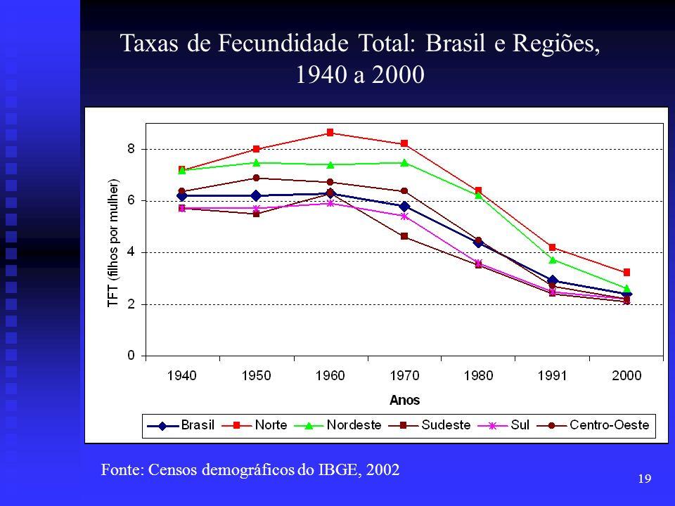 19 Taxas de Fecundidade Total: Brasil e Regiões, 1940 a 2000 Fonte: Censos demográficos do IBGE, 2002