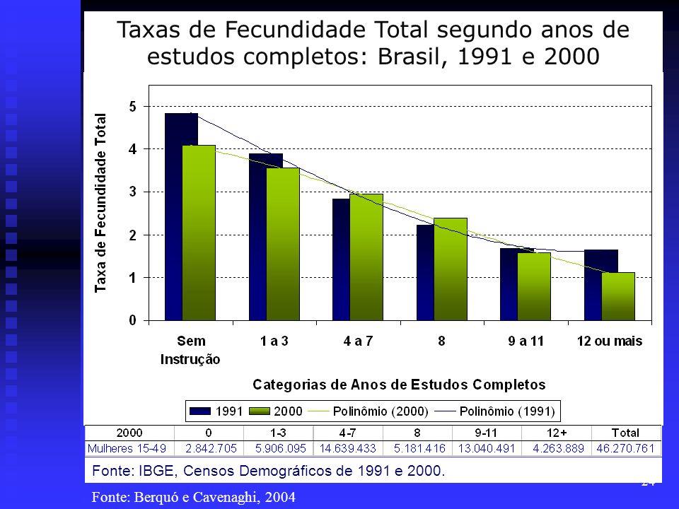 24 Fonte: IBGE, Censos Demográficos de 1991 e 2000. Taxas de Fecundidade Total segundo anos de estudos completos: Brasil, 1991 e 2000 Fonte: Berquó e