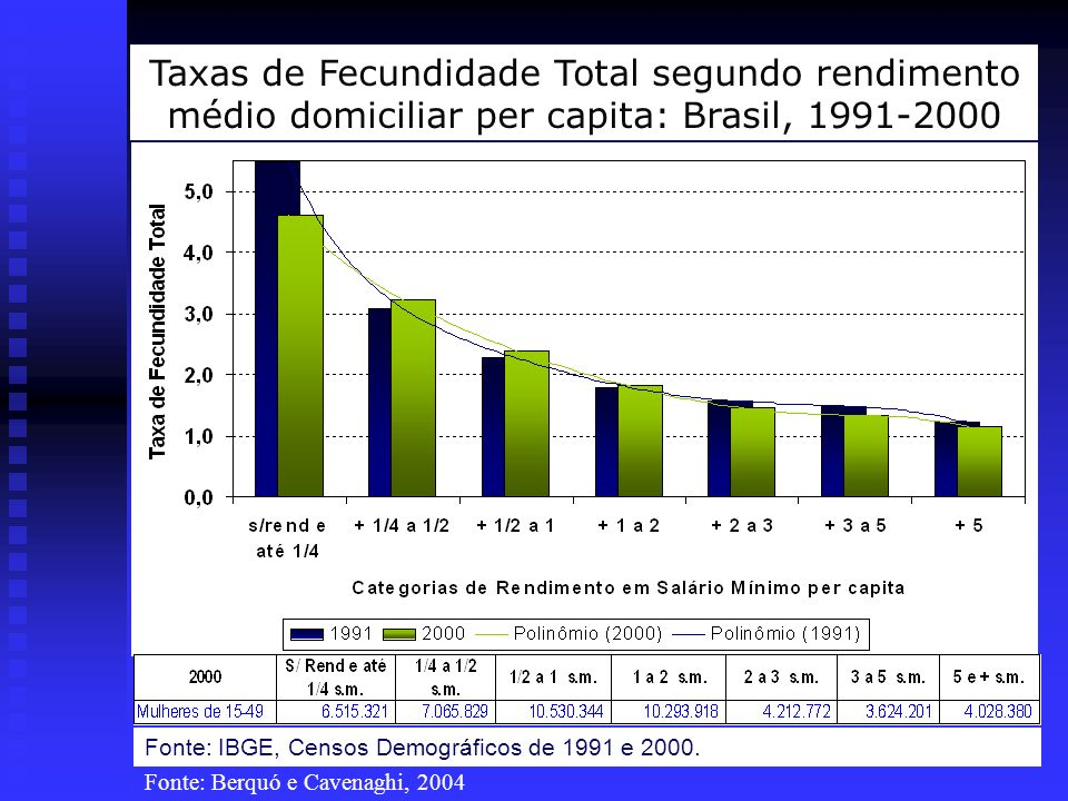 25 Taxas de Fecundidade Total segundo rendimento médio domiciliar per capita: Brasil, 1991-2000 Fonte: IBGE, Censos Demográficos de 1991 e 2000. Fonte