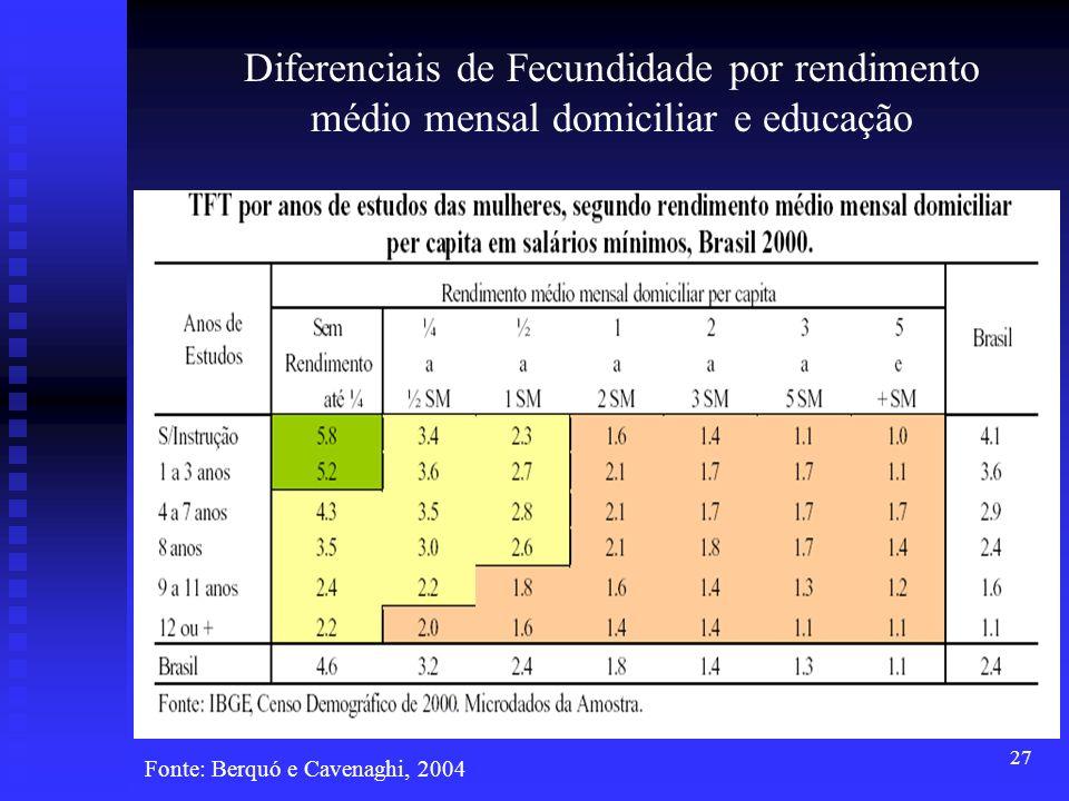 27 Diferenciais de Fecundidade por rendimento médio mensal domiciliar e educação Fonte: Berquó e Cavenaghi, 2004