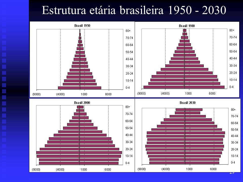 29 Estrutura etária brasileira 1950 - 2030