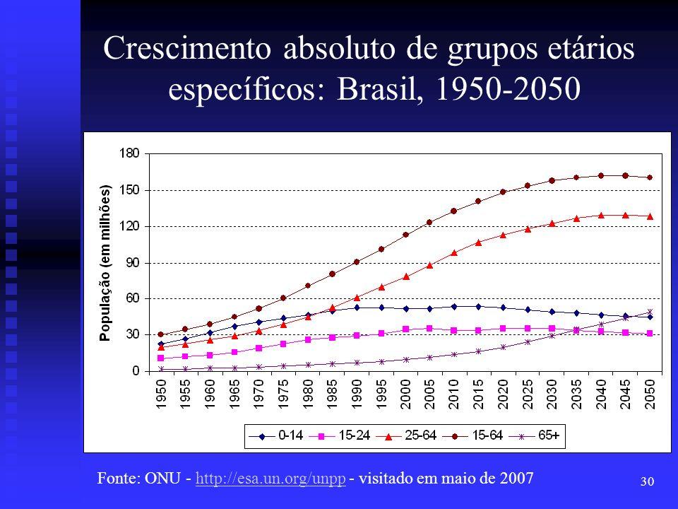 30 Crescimento absoluto de grupos etários específicos: Brasil, 1950-2050 Fonte: ONU - http://esa.un.org/unpp - visitado em maio de 2007http://esa.un.o
