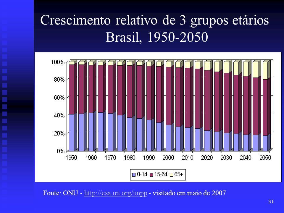 31 Fonte: ONU - http://esa.un.org/unpp - visitado em maio de 2007http://esa.un.org/unpp Crescimento relativo de 3 grupos etários Brasil, 1950-2050