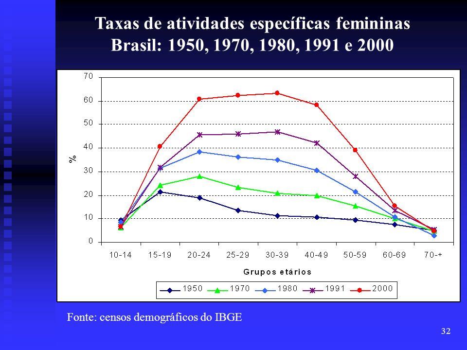 32 Fonte: censos demográficos do IBGE Taxas de atividades específicas femininas Brasil: 1950, 1970, 1980, 1991 e 2000