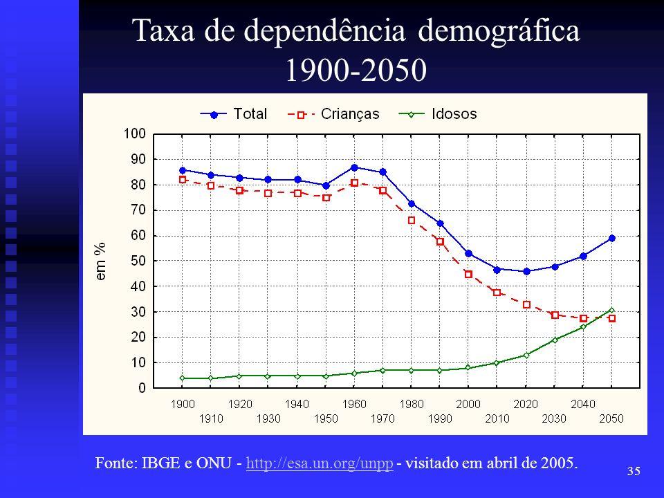 35 Taxa de dependência demográfica 1900-2050 Fonte: IBGE e ONU - http://esa.un.org/unpp - visitado em abril de 2005.http://esa.un.org/unpp