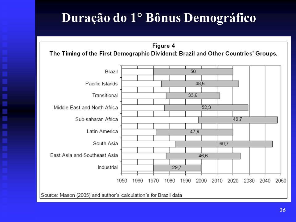 36 Duração do 1 Bônus Demográfico
