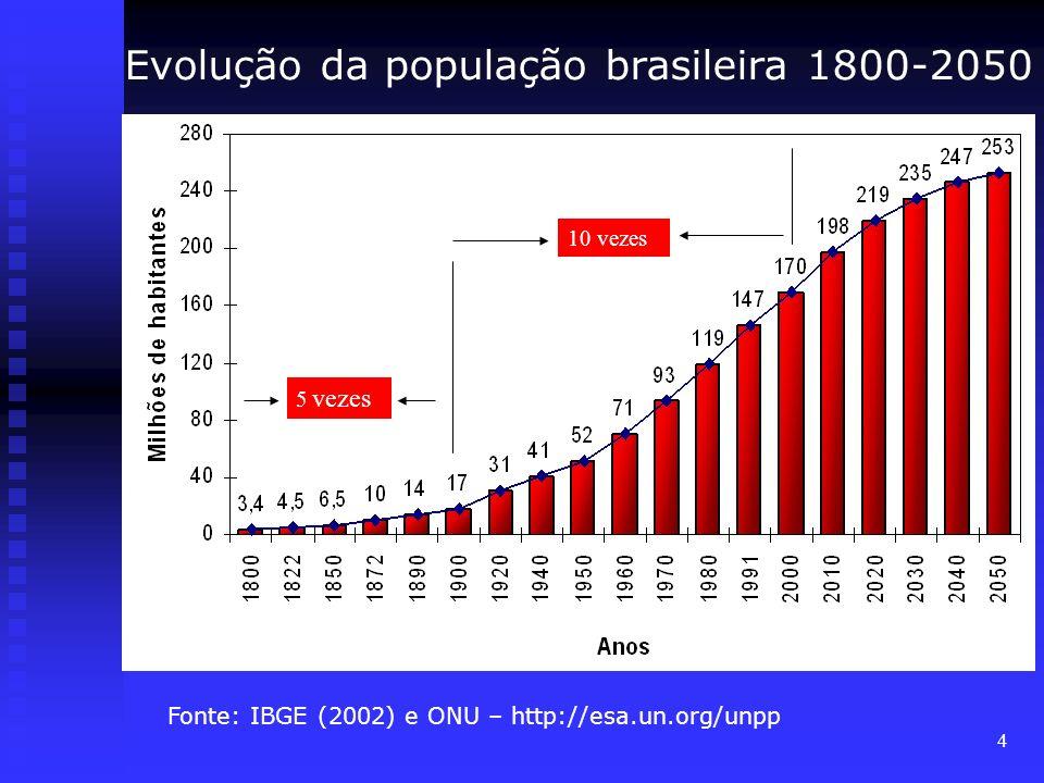 4 Fonte: IBGE (2002) e ONU – http://esa.un.org/unpp Evolução da população brasileira 1800-2050 5 vezes 10 vezes