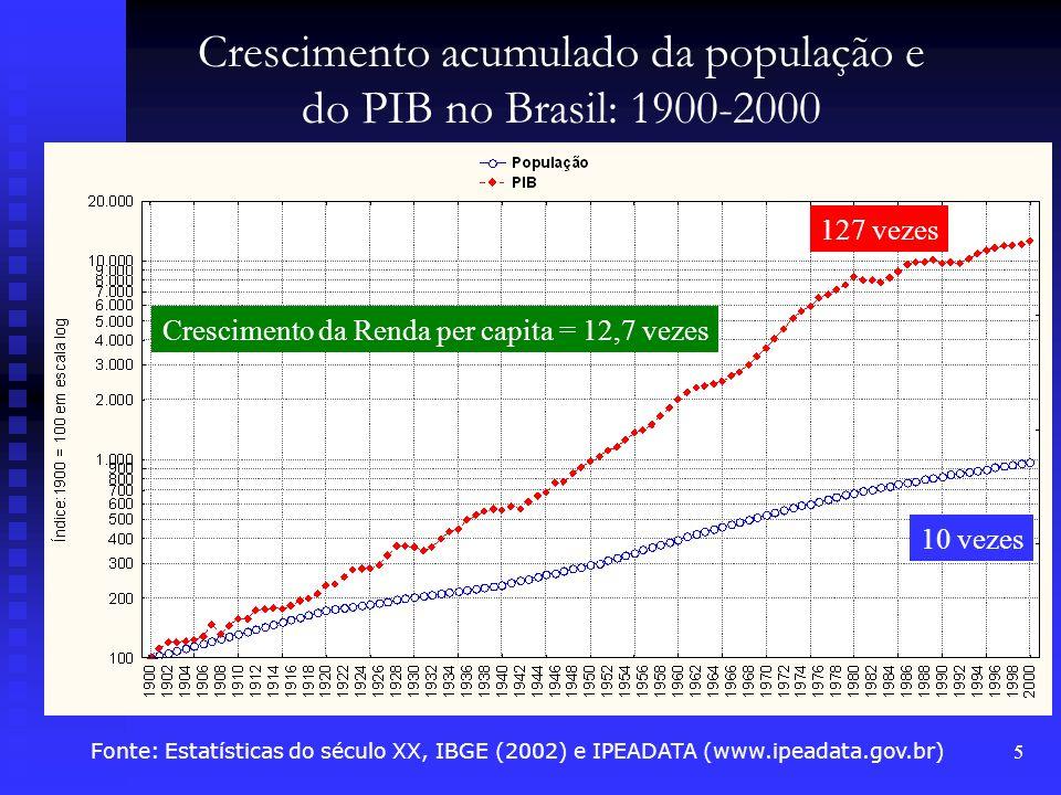 5 127 vezes Crescimento da Renda per capita = 12,7 vezes Crescimento acumulado da população e do PIB no Brasil: 1900-2000 Fonte: Estatísticas do sécul