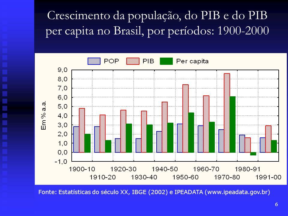 6 Crescimento da população, do PIB e do PIB per capita no Brasil, por períodos: 1900-2000 Fonte: Estatísticas do século XX, IBGE (2002) e IPEADATA (ww