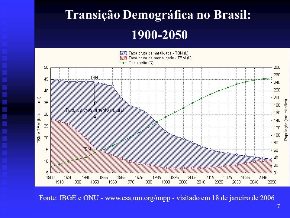 7 Transição Demográfica no Brasil: 1900-2050 Fonte: IBGE e ONU - www.esa.um.org/unpp - visitado em 18 de janeiro de 2006
