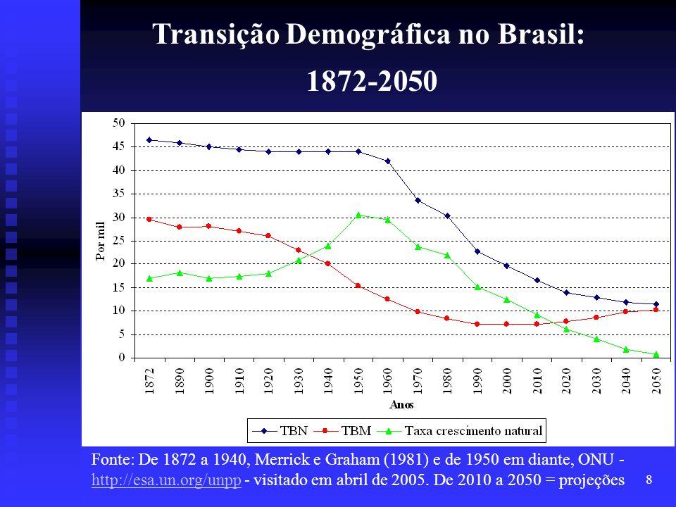8 Fonte: De 1872 a 1940, Merrick e Graham (1981) e de 1950 em diante, ONU - http://esa.un.org/unpp - visitado em abril de 2005. De 2010 a 2050 = proje