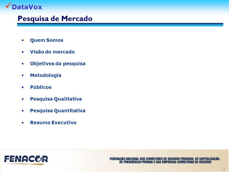 DataVox 1 Pesquisa de Mercado Quem Somos Visão do mercado Objetivos da pesquisa Metodologia Públicos Pesquisa Qualitativa Pesquisa Quantitativa Resumo