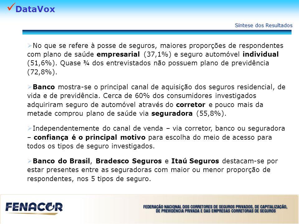 DataVox Mais informações sobre a pesquisa DataVox Marketing e Seguros 21.25398826 fgnow@uol.com.br