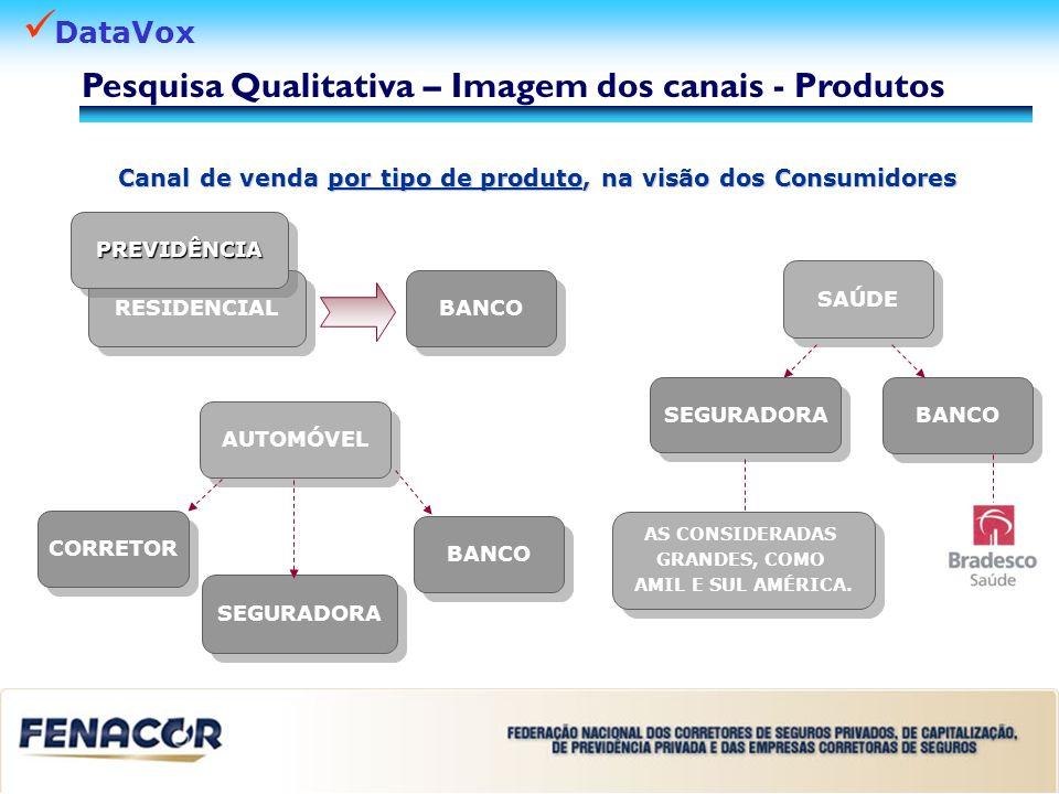 DataVox Canal de venda por tipo de produto, na visão dos Consumidores RESIDENCIAL AUTOMÓVEL SAÚDE BANCO SEGURADORA BANCO SEGURADORA AS CONSIDERADAS GR