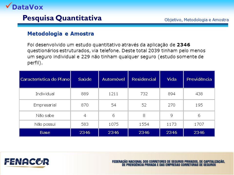 DataVox Posse de Seguro Amostra – Pessoas de ambos os sexos entre 18 e 65 anos com renda individual mensal superior a R$ 1.500,00.
