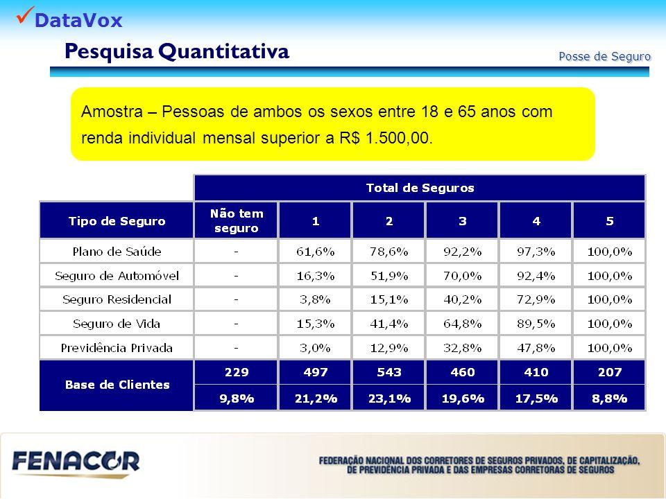 DataVox Posse de Seguro Amostra – Pessoas de ambos os sexos entre 18 e 65 anos com renda individual mensal superior a R$ 1.500,00. Pesquisa Quantitati