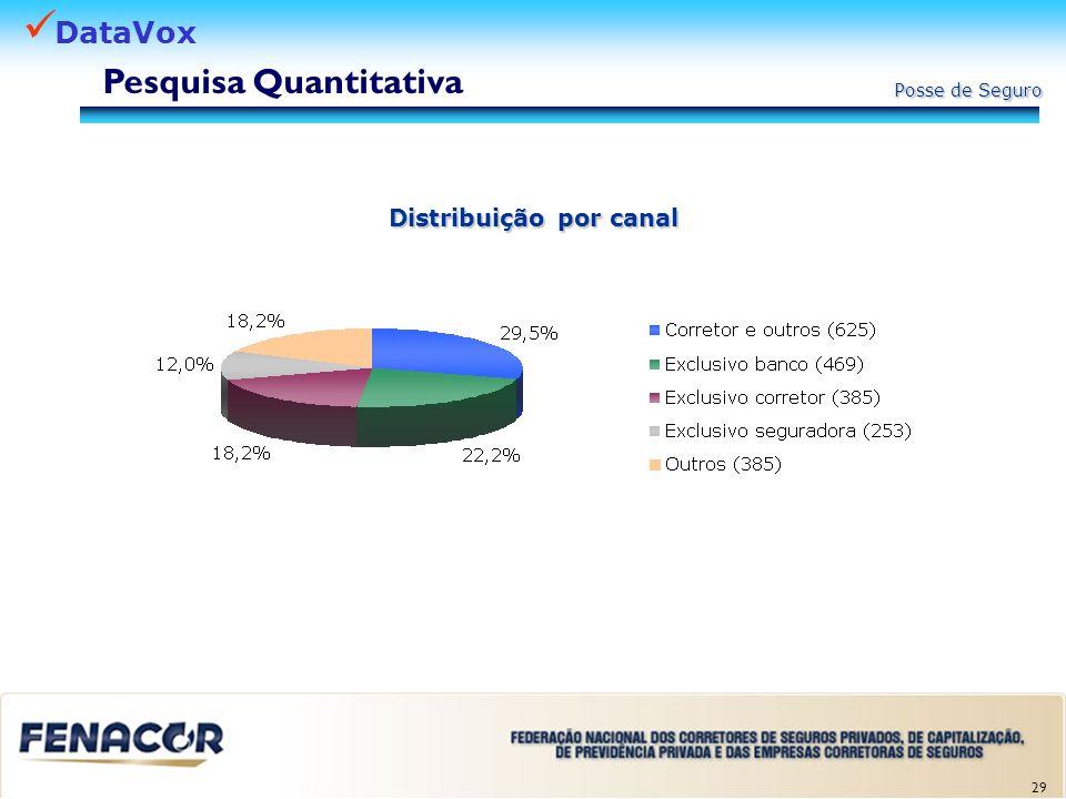 DataVox Posse de Seguro Base: 2.346 Maior proporção de posse de seguro individual Maior proporção de posse de seguro geral e empresarial Menor proporção de posse Pesquisa Quantitativa