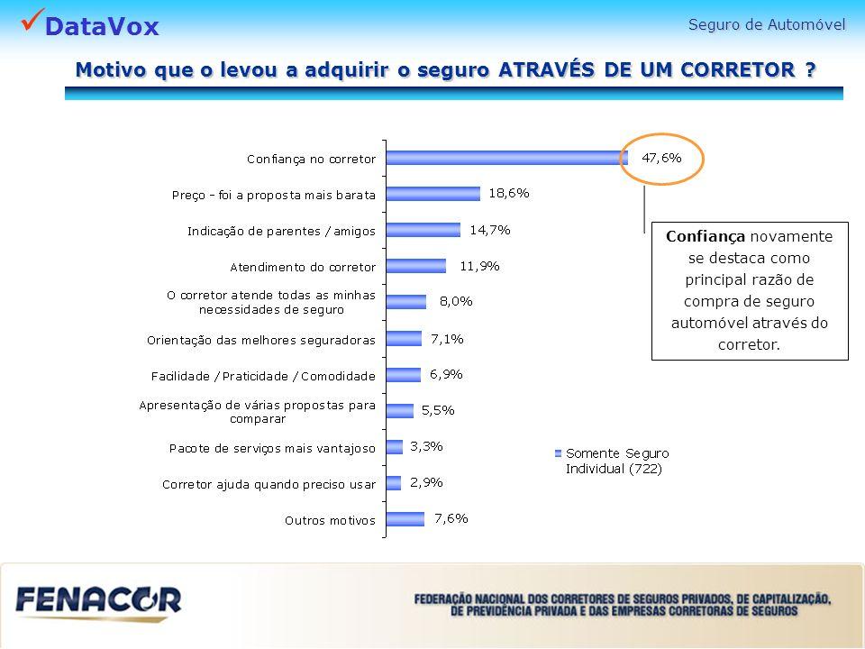 DataVox Motivo que o levou a adquirir o seguro ATRAVÉS DE UM CORRETOR ? Confiança novamente se destaca como principal razão de compra de seguro automó