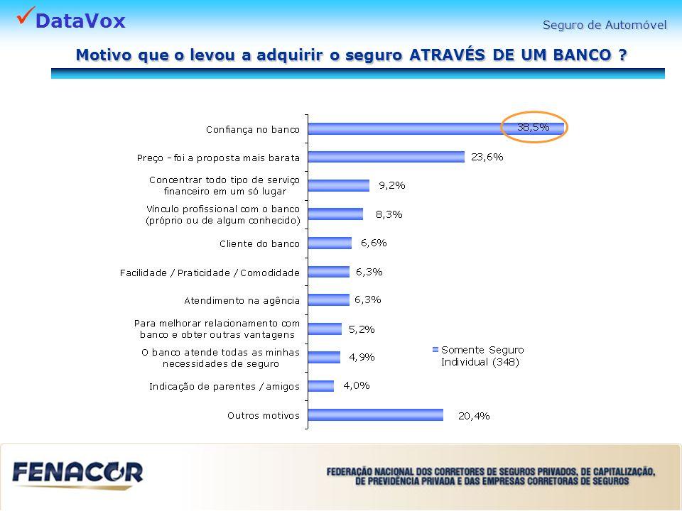 DataVox Seguro de Automóvel Motivo que o levou a adquirir o seguro ATRAVÉS DE UM BANCO ?