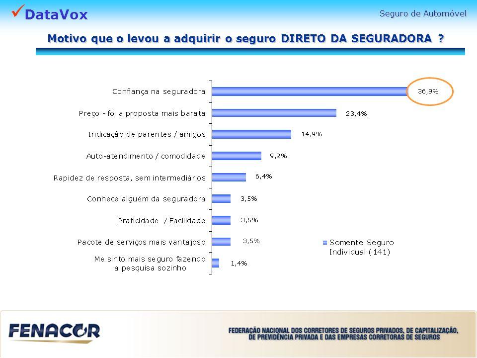 DataVox Seguro de Automóvel Motivo que o levou a adquirir o seguro DIRETO DA SEGURADORA ?
