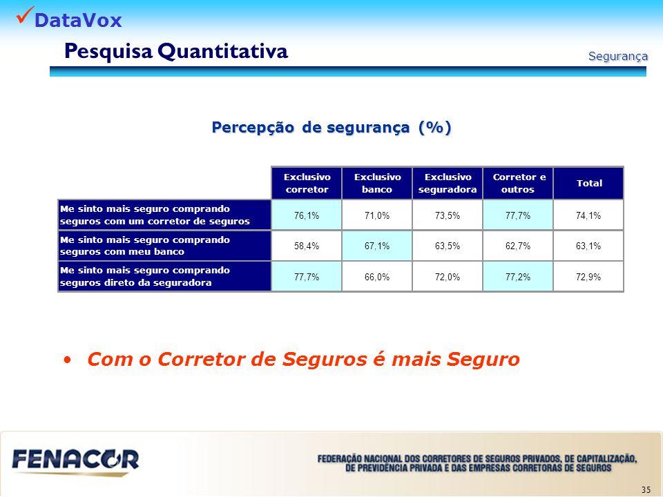 DataVox 35 Percepção de segurança (%) Exclusivo corretor Exclusivo banco Exclusivo seguradora Corretor e outros Total Me sinto mais seguro comprando s