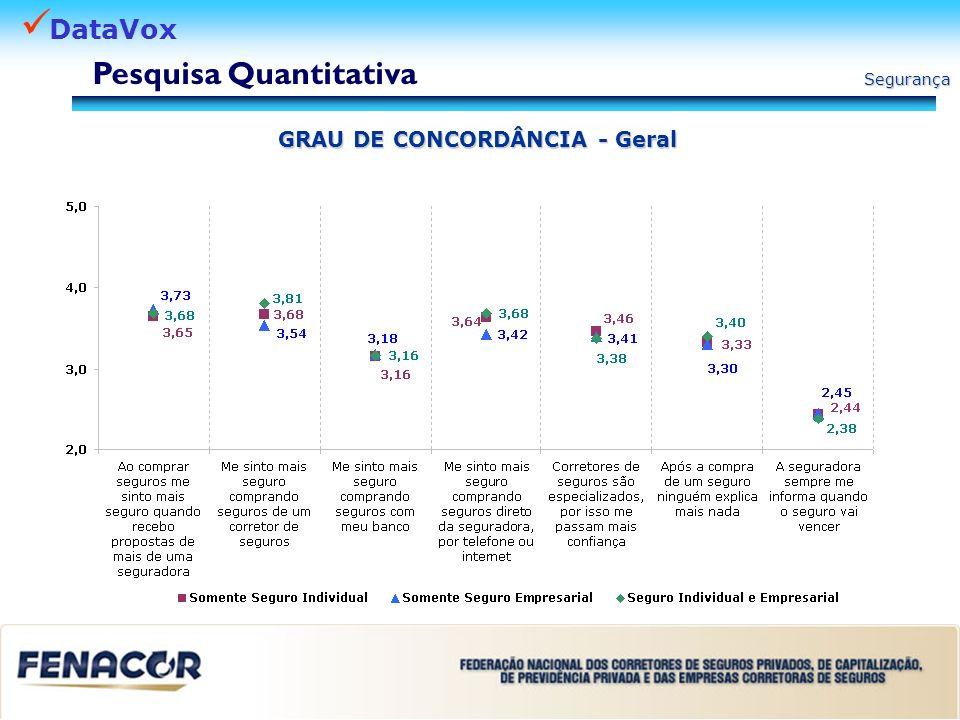 DataVox Segurança Pesquisa Quantitativa GRAU DE CONCORDÂNCIA Canal de Venda