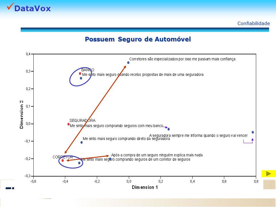 DataVox Confiabilidade Possuem Seguro de Automóvel