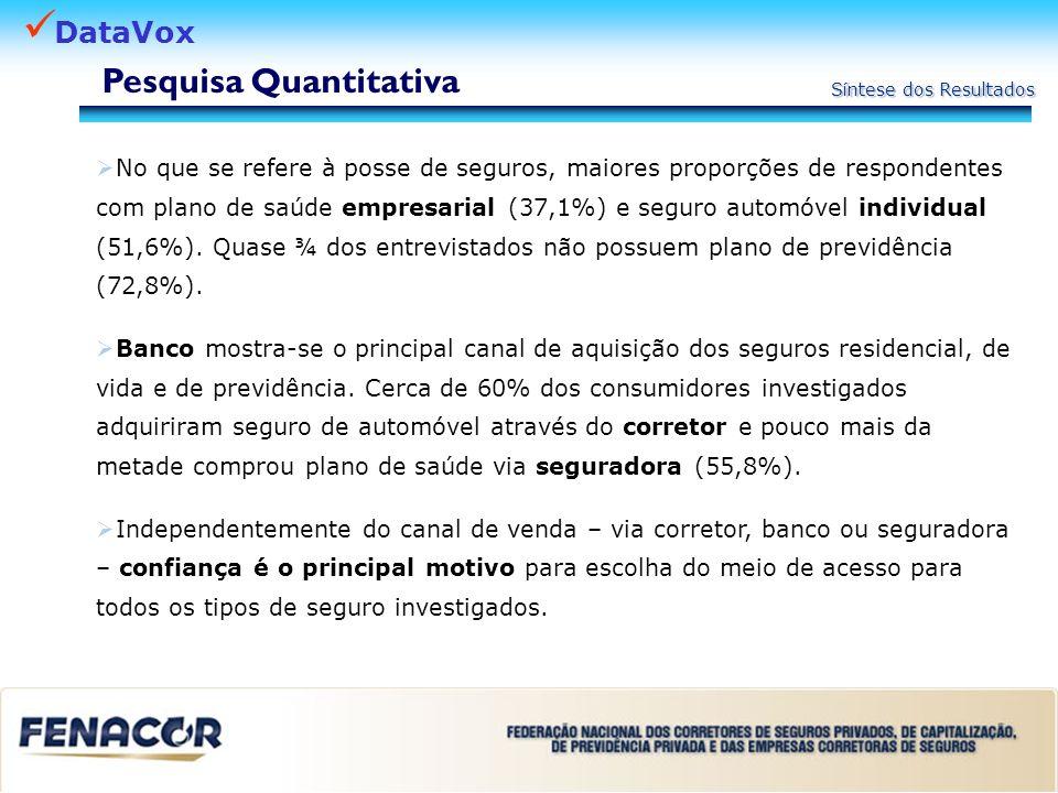 DataVox Síntese dos Resultados No que se refere à posse de seguros, maiores proporções de respondentes com plano de saúde empresarial (37,1%) e seguro