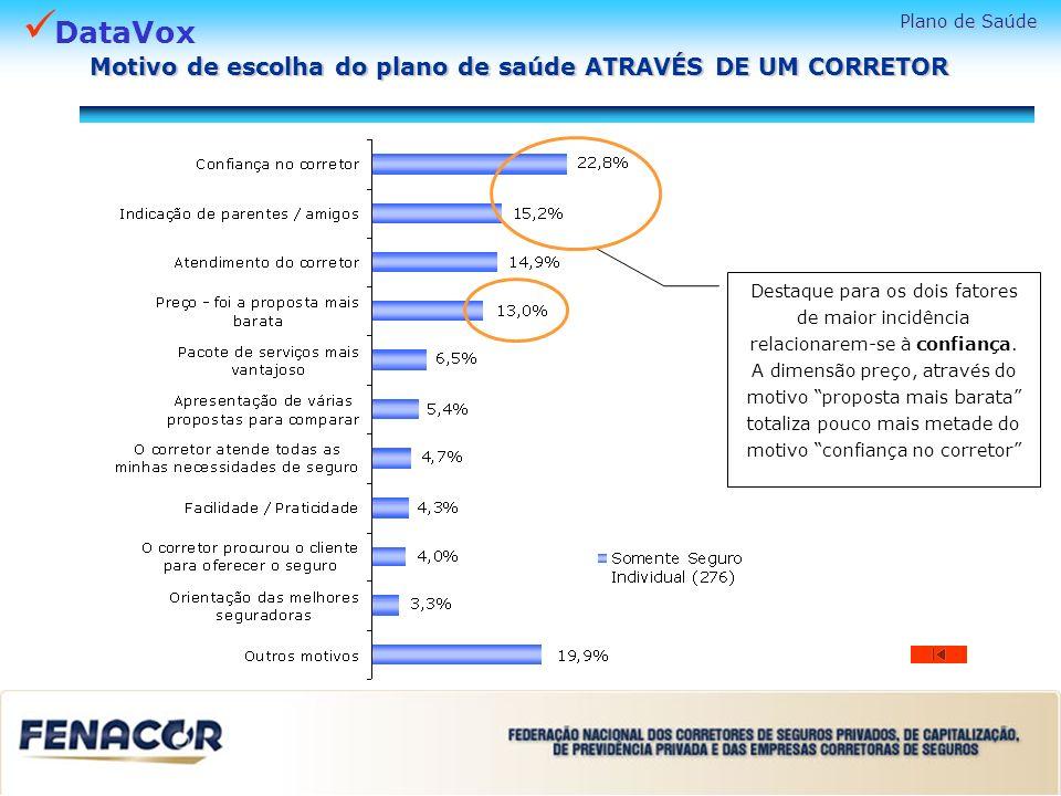 DataVox Plano de Saúde Motivo de escolha do plano de saúde ATRAVÉS DE UM CORRETOR Destaque para os dois fatores de maior incidência relacionarem-se à